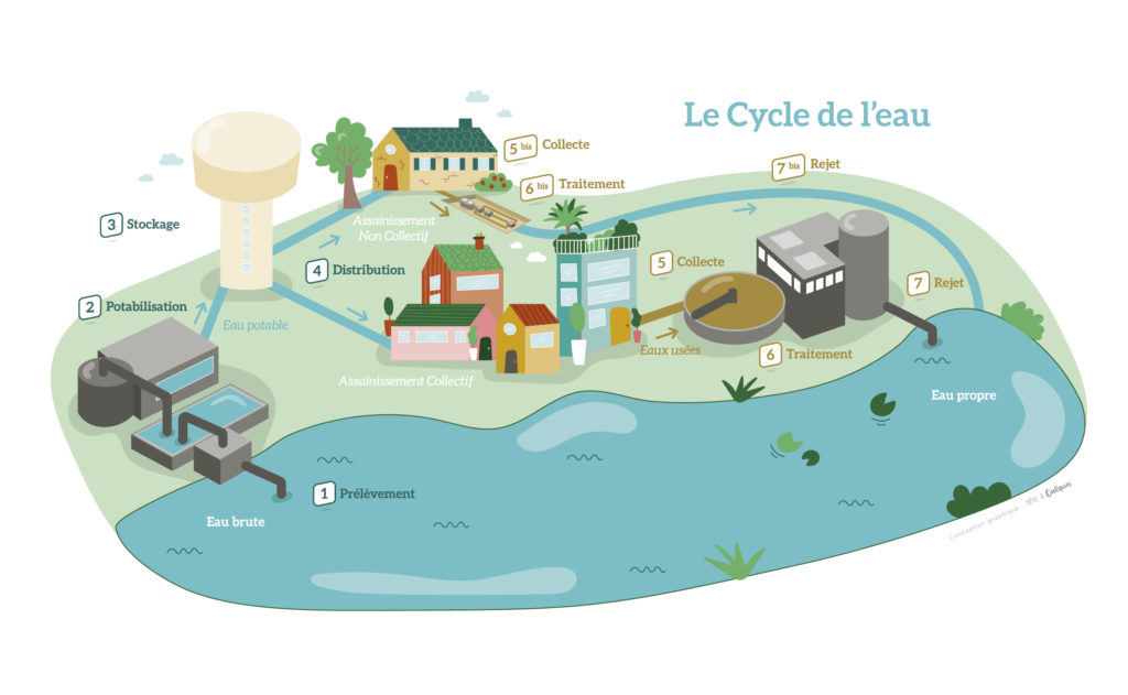 Cycle de l'eau - Conception graphique : Tête à Calques